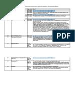 Checklist on Directors Report