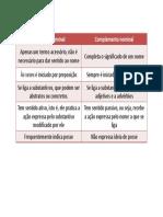 Adjunto_Adnominal_x_Complemento_Nominal.pdf