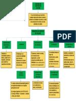 Mapa Conceptual Del sistema de gestion de calidad