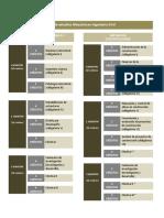 Plan de Estudios Maestria en Ingeneiria Civil 0