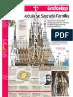 Sagrada Familia - Infografika
