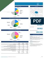 Romania Fact Sheet