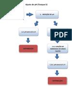Fluxograma Ajuste de PH