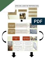 Contaminantes Del Lodo de Perforacion Infograma