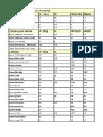 1.1 Tabla de Proteinas