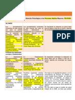 Formato- Manual de Procedimientos Dgis (Ptos 16-17-18)
