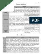 Factores 16 PF Resumen Completo