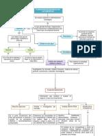 Planeacion Estrategica de Las Empresas - Mapa Conceptual