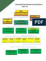 ORGANIGRAMA DE LA COMISIÓN DE GESTIÓN DEL RIESGO DE DESASTRES IESA.docx