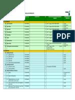 Petronas Products