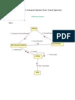 E-Travel Management System_Collaboration Diagrams