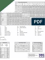 Tabela de Conversão GPa Para MPa