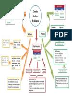Mapa Mental Cuentas de Balance