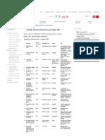 Listado de Industrias Pioneras (Siglo XX)