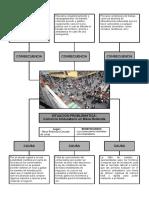 El comercio ambulatorio mapa conceptual