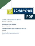 Tabla comparativa Fases del desarrollo humano