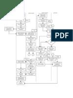 Diagrama de flujo auditorias
