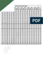 6 vezbe OBK - Dodatni materijal - koeficijenti k - draft.pdf