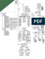 Mapa Conceptual Discurso Narrativo
