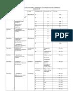 Tabla de Especificaciones Leng 22-05