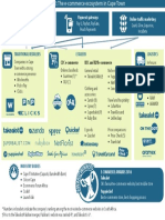 E Commerce Ecosystem