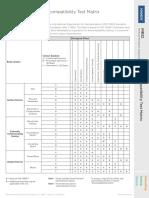 Biocompatibility Matrix