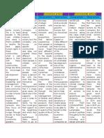 chart informatica