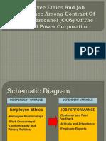 Presentation of Employee Ethics and Job Performance