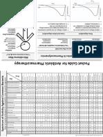 Antibiotic Pocket Guide 15