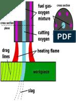 Oxy Acetylene Cutting