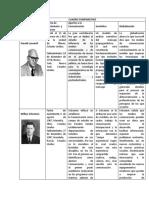 CUADRO COMPARATIVO- COMUNICACION completo.pdf