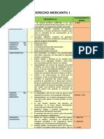 Resumen Derecho Mercantil i (2)