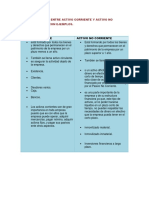 Diferencias Entre Activo Corriente y Activo No Corriente Pasivo Corriente y No Corriente