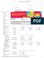 Amino Acids Reference Chart _ Sigma-Aldrich.pdf