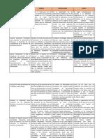 Cuadro-competencias Profesionales Logradas Durante La Practica-Fortalezas Debilidades y Retos