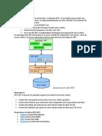 Ado.net + Entity framework