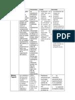Cuadro Comparativo de metodología clásica y método taguchi