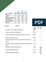 JSO Budget Breakdown