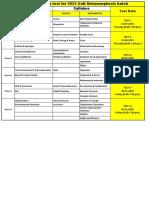 CM Monthly Test Plan 2019-21 BATCHES