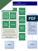 Planning Process Map