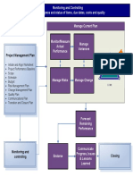 Monitoring and Controlling Process Map