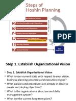 7 Steps of Hoshin Planning