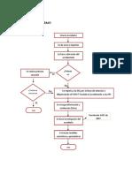 Diagrama de Flujo Accidente de Trabajo 1
