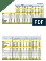 Construction Weekly Progress(04,May) v.s Forecast Plan