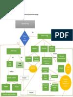 Flujo de Las Fallas y Soluciones en El Sistema de Carga