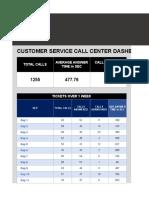 IC Customer Service Call Center Dashboard1
