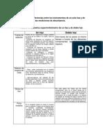 Analitica Practica 10
