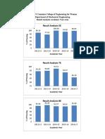 Result Analysisgraphs