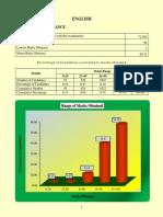 ISC pupils performance analysis English