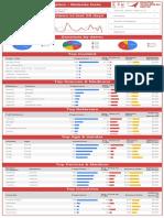 Datasaurus-Rex Google Analytics & YouTube Dashboard